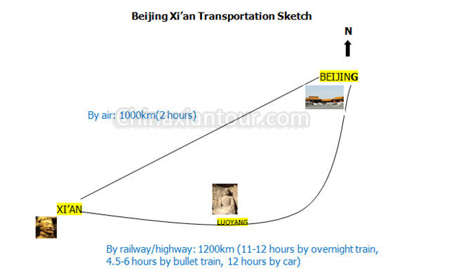 how to go to xian from beijing